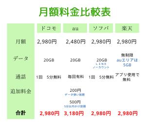携帯料金 月額料金比較表